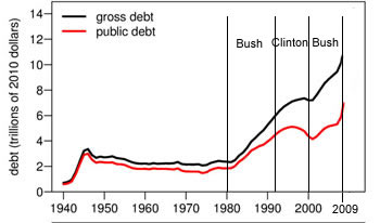 public debt bush clinton years