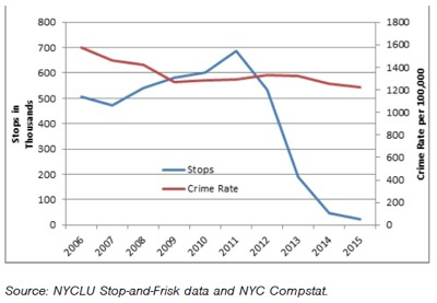 nyc crime rate down under de blasio