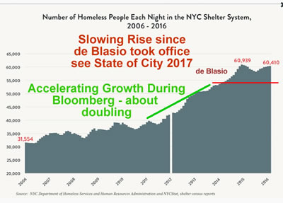 homelessness in nyc 2017