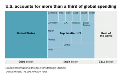 u.s. defense spending relative to the rest of the world