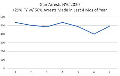 nyc violent crime shootings gun arrests murders nyc manhattan queens brooklyn bronx staten island gun arrests shootings murders nyc crime stats 2020