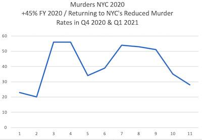 NYC Murders, Shootings and Gun Arrests and what seems the Dishonest Reporting of Crime in NYC by Murdoch's NY Post, WSJ & Fox News | NYC Murders, Shootings and Gun Arrests and what seems the Dishonest Reporting of Crime in NYC by Murdoch's NY Post, WSJ & Fox News