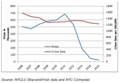 bloomberg record nyc mayor mike bloomberg stop n frisk chart nyc
