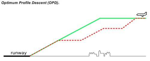 lga jfk airplane noise nyc OPD optimum profile descent