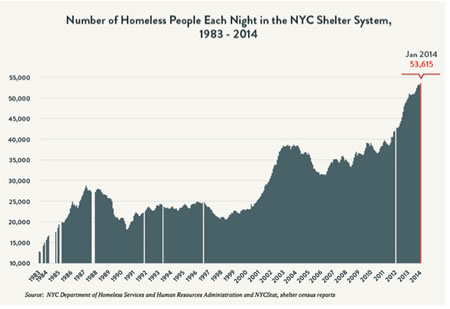 homeless population nyc chart