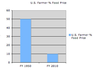 us farmer % food prices 2010
